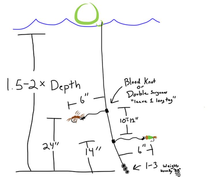 Nymph rigs finspots fishing for Fly fishing split shot